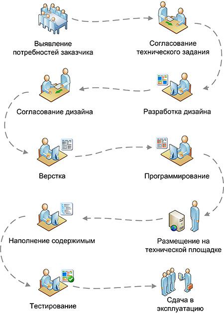 создание проекта сайта интернет магазина
